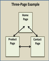 3-page example site